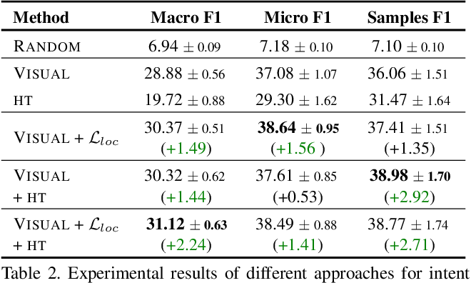 Figure 4 for Intentonomy: a Dataset and Study towards Human Intent Understanding