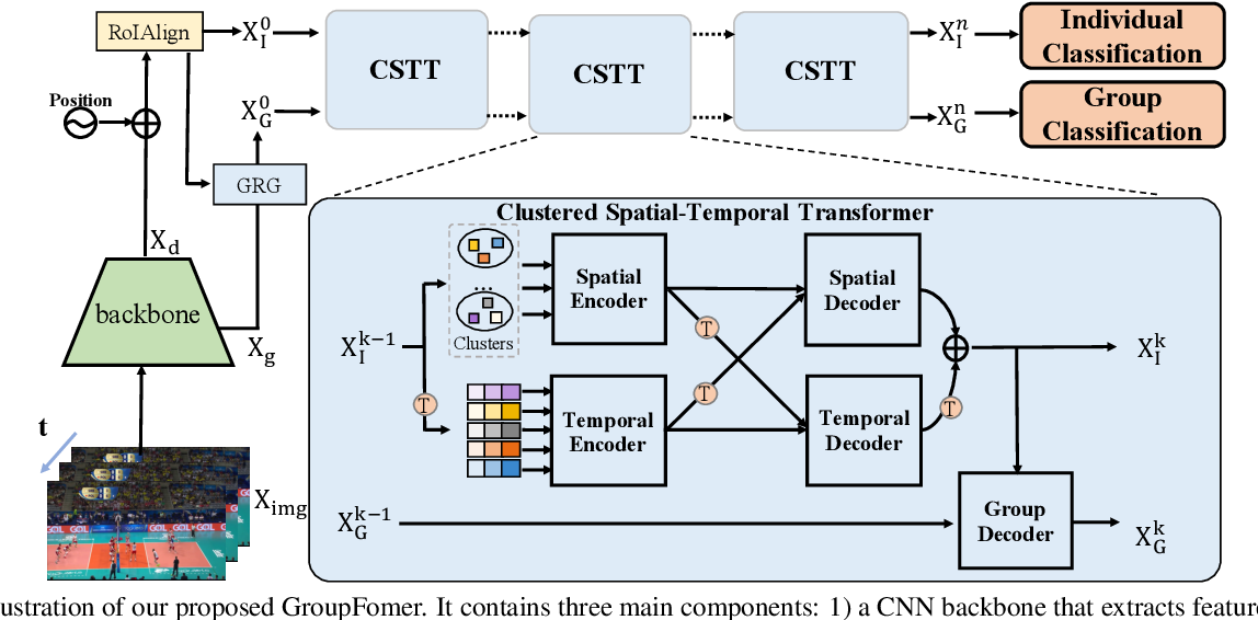 Figure 3 for GroupFormer: Group Activity Recognition with Clustered Spatial-Temporal Transformer