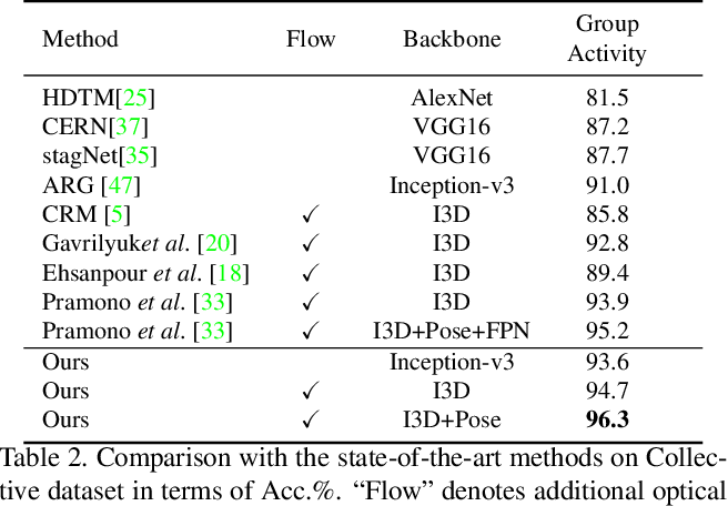 Figure 4 for GroupFormer: Group Activity Recognition with Clustered Spatial-Temporal Transformer