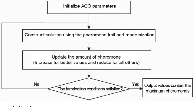 Figure 2 From A Novel Hybrid Intelligence Algorithm For Solving