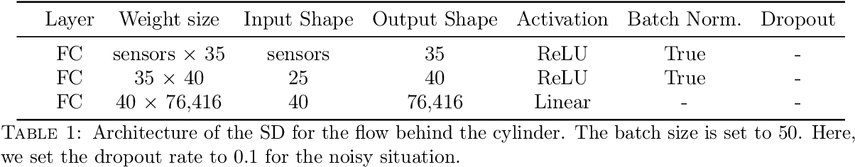 Figure 2 for Shallow Learning for Fluid Flow Reconstruction with Limited Sensors and Limited Data