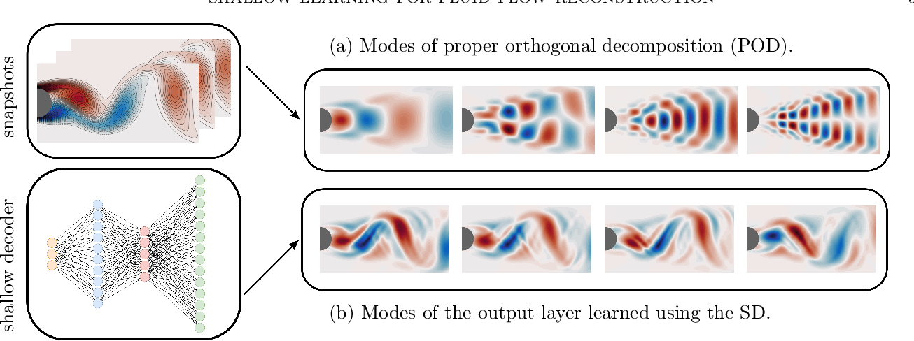 Figure 3 for Shallow Learning for Fluid Flow Reconstruction with Limited Sensors and Limited Data