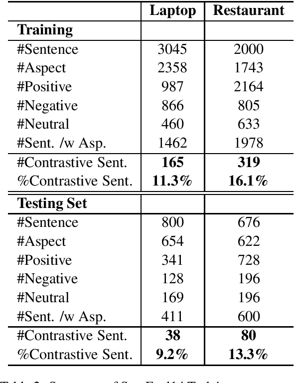 Figure 2 for A Failure of Aspect Sentiment Classifiers and an Adaptive Re-weighting Solution