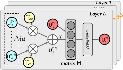 Figure 3 for HSR: Hyperbolic Social Recommender