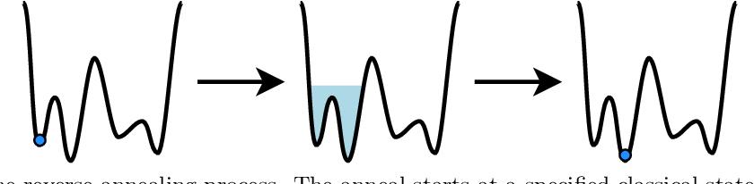 Figure 1 for Quantum-Assisted Genetic Algorithm