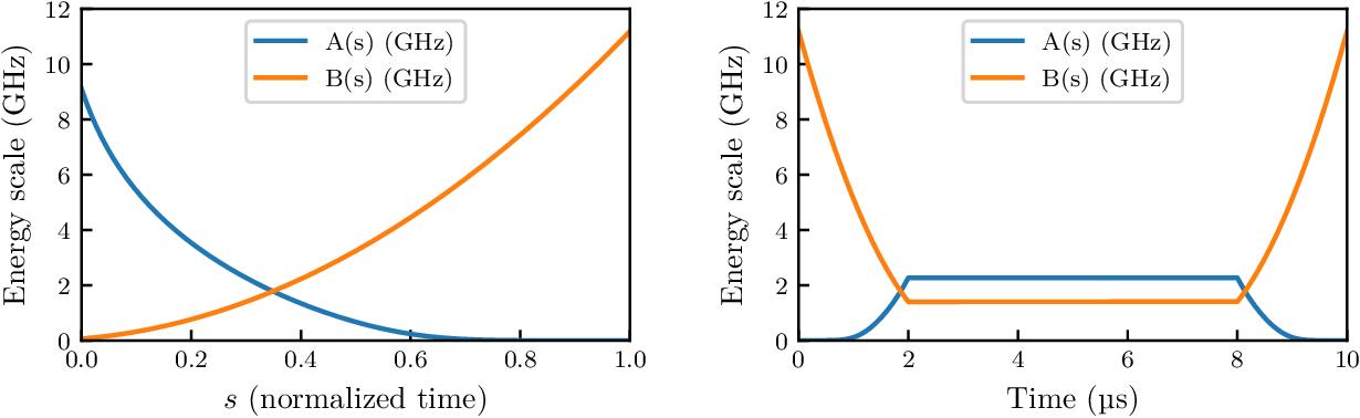 Figure 2 for Quantum-Assisted Genetic Algorithm