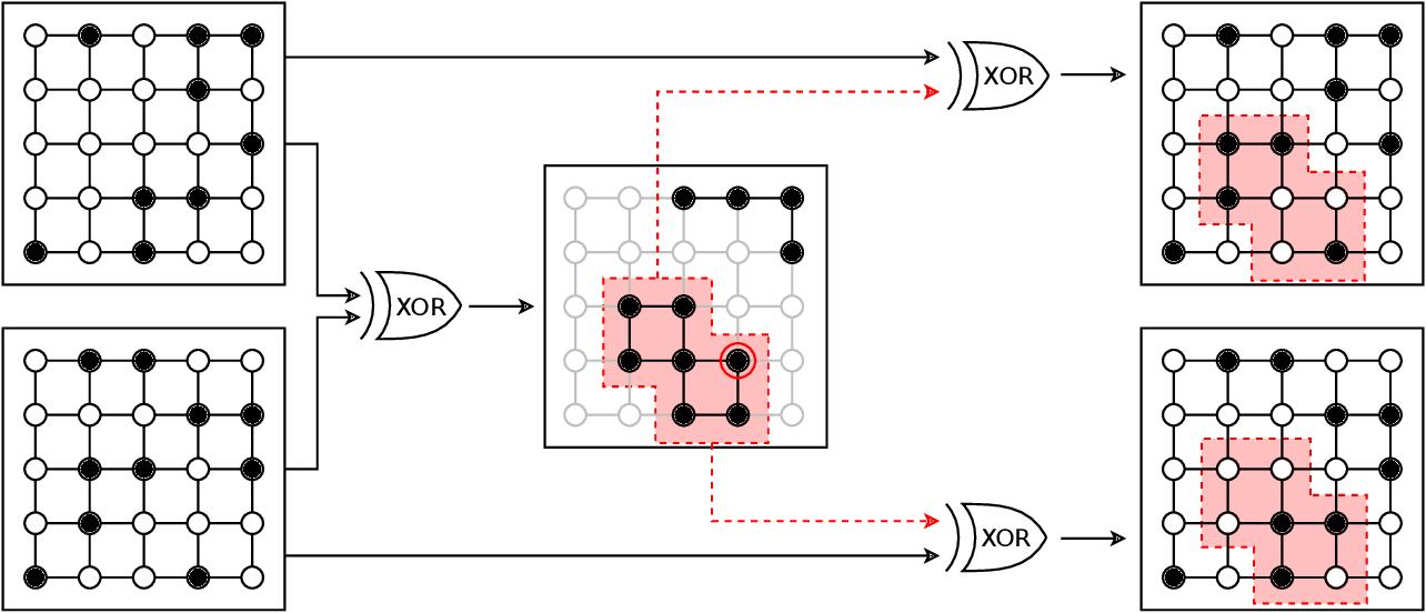 Figure 3 for Quantum-Assisted Genetic Algorithm