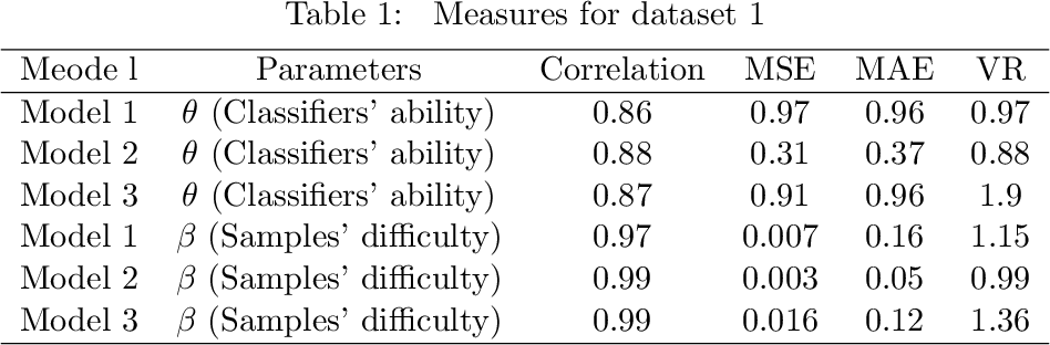 Figure 1 for Item Response Theory based Ensemble in Machine Learning