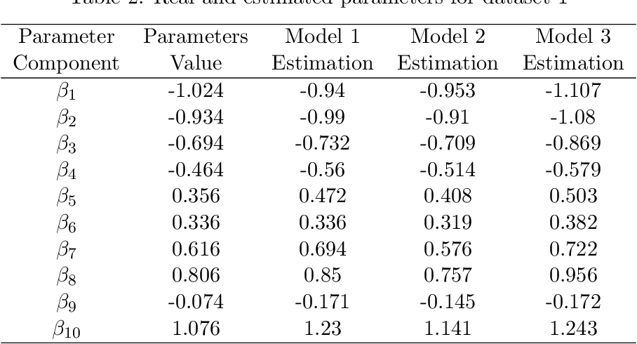Figure 3 for Item Response Theory based Ensemble in Machine Learning