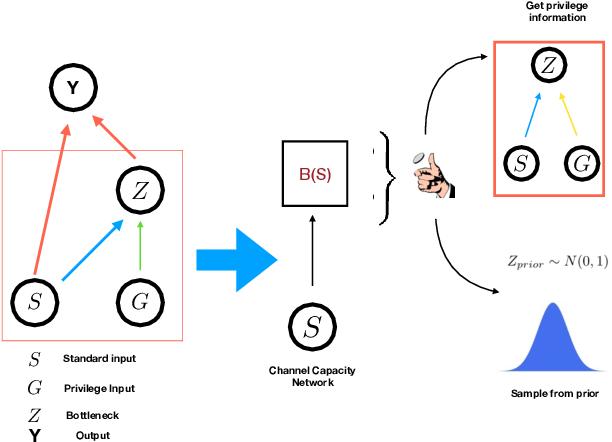 Figure 1 for The Variational Bandwidth Bottleneck: Stochastic Evaluation on an Information Budget