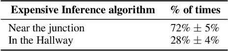 Figure 2 for The Variational Bandwidth Bottleneck: Stochastic Evaluation on an Information Budget