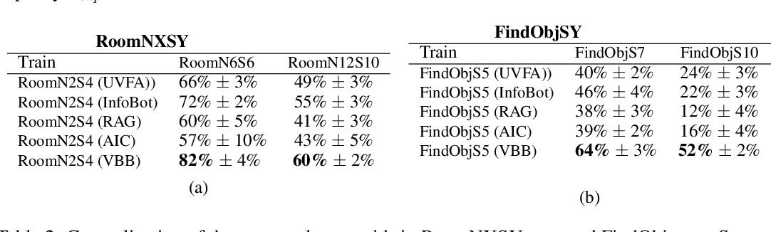 Figure 4 for The Variational Bandwidth Bottleneck: Stochastic Evaluation on an Information Budget