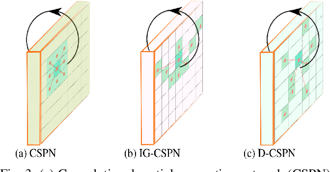 Figure 3 for ODE-CNN: Omnidirectional Depth Extension Networks