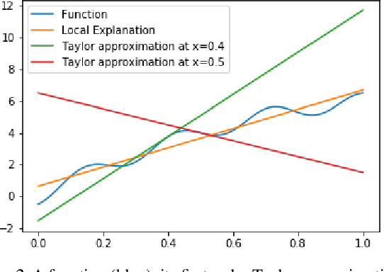 Figure 3 for Regularizing Black-box Models for Improved Interpretability