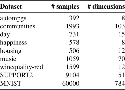 Figure 2 for Regularizing Black-box Models for Improved Interpretability
