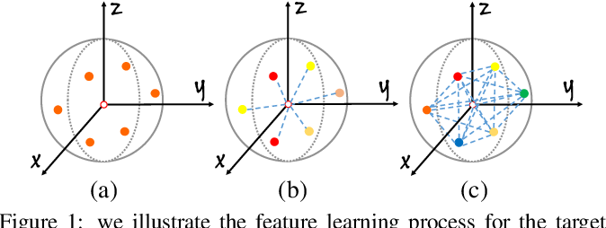 Figure 1 for LSANet: Feature Learning on Point Sets by Local Spatial Attention