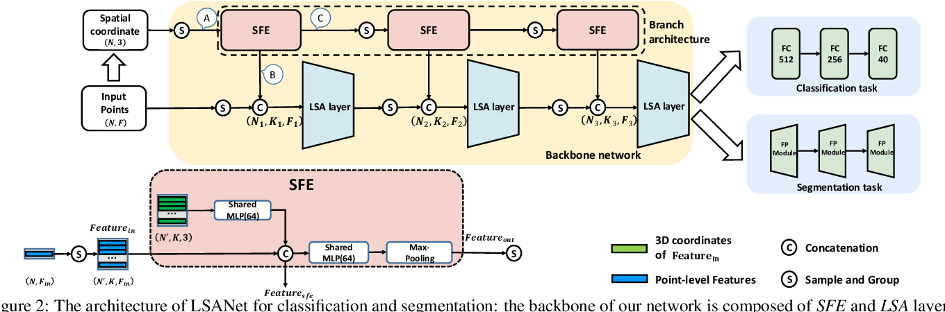 Figure 3 for LSANet: Feature Learning on Point Sets by Local Spatial Attention