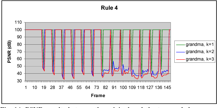 Figure 14 from Bit rate transcoding of H.264 encoded movies by ...