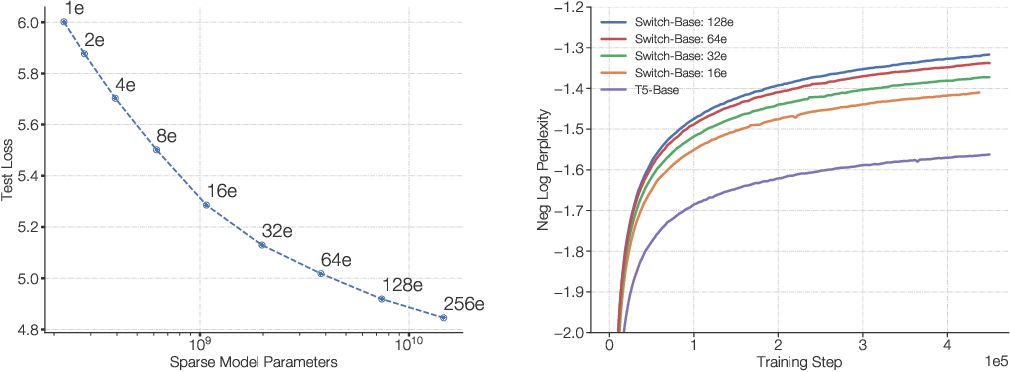 Figure 1 for Switch Transformers: Scaling to Trillion Parameter Models with Simple and Efficient Sparsity