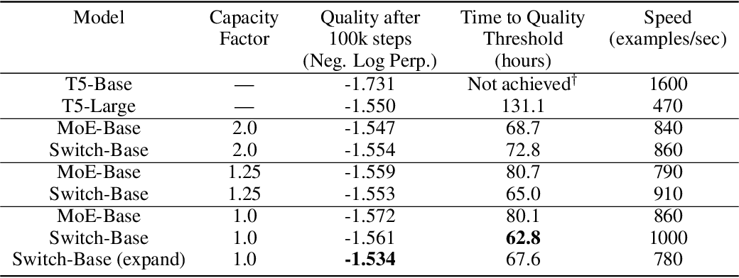 Figure 2 for Switch Transformers: Scaling to Trillion Parameter Models with Simple and Efficient Sparsity