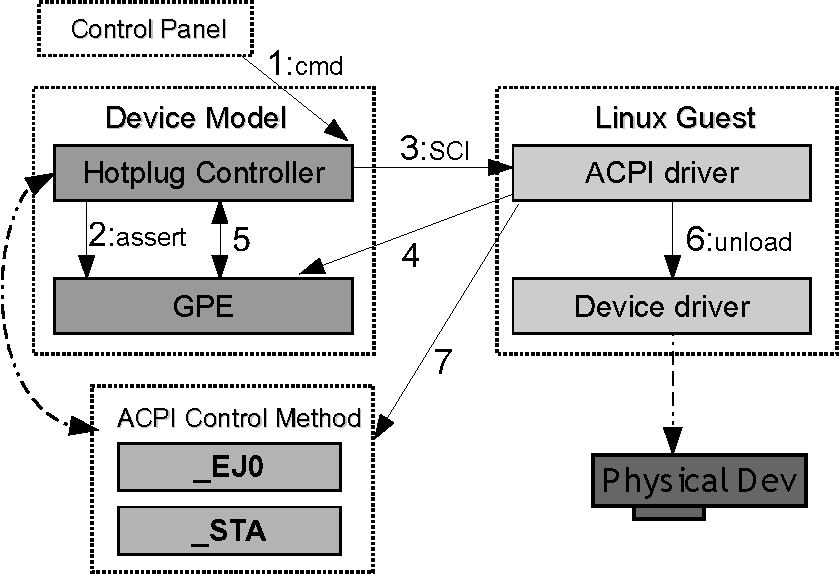PDF] Live Migration with Pass-through Device for Linux VM - Semantic