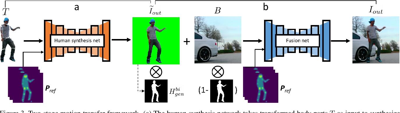 Figure 4 for Dance Dance Generation: Motion Transfer for Internet Videos
