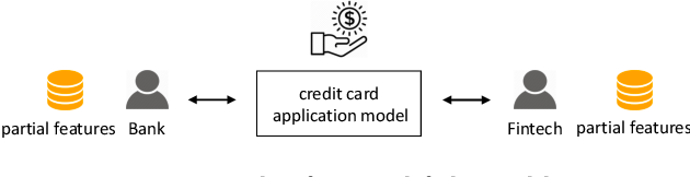 Figure 1 for Privacy Preserving Vertical Federated Learning for Tree-based Models