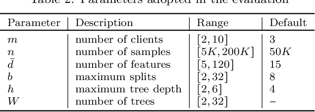 Figure 4 for Privacy Preserving Vertical Federated Learning for Tree-based Models