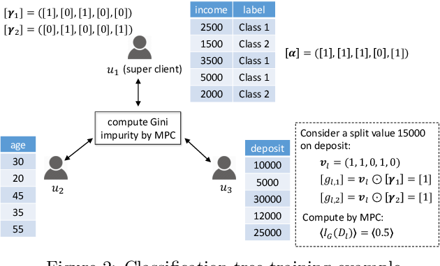Figure 3 for Privacy Preserving Vertical Federated Learning for Tree-based Models