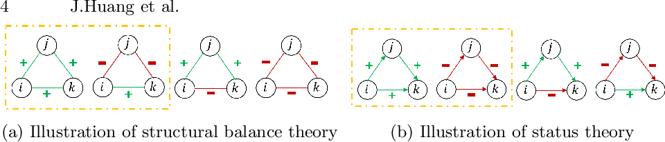 Figure 1 for Signed Graph Attention Networks