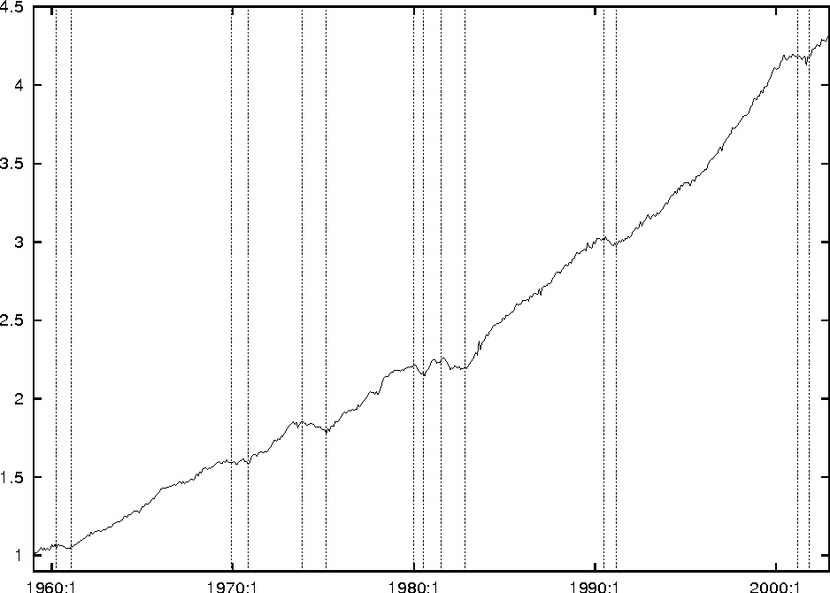 Figure 1: Historical Plot of the New Coincident Index (1959:1=1). The vertical lines are the NBER business cycle reference dates.