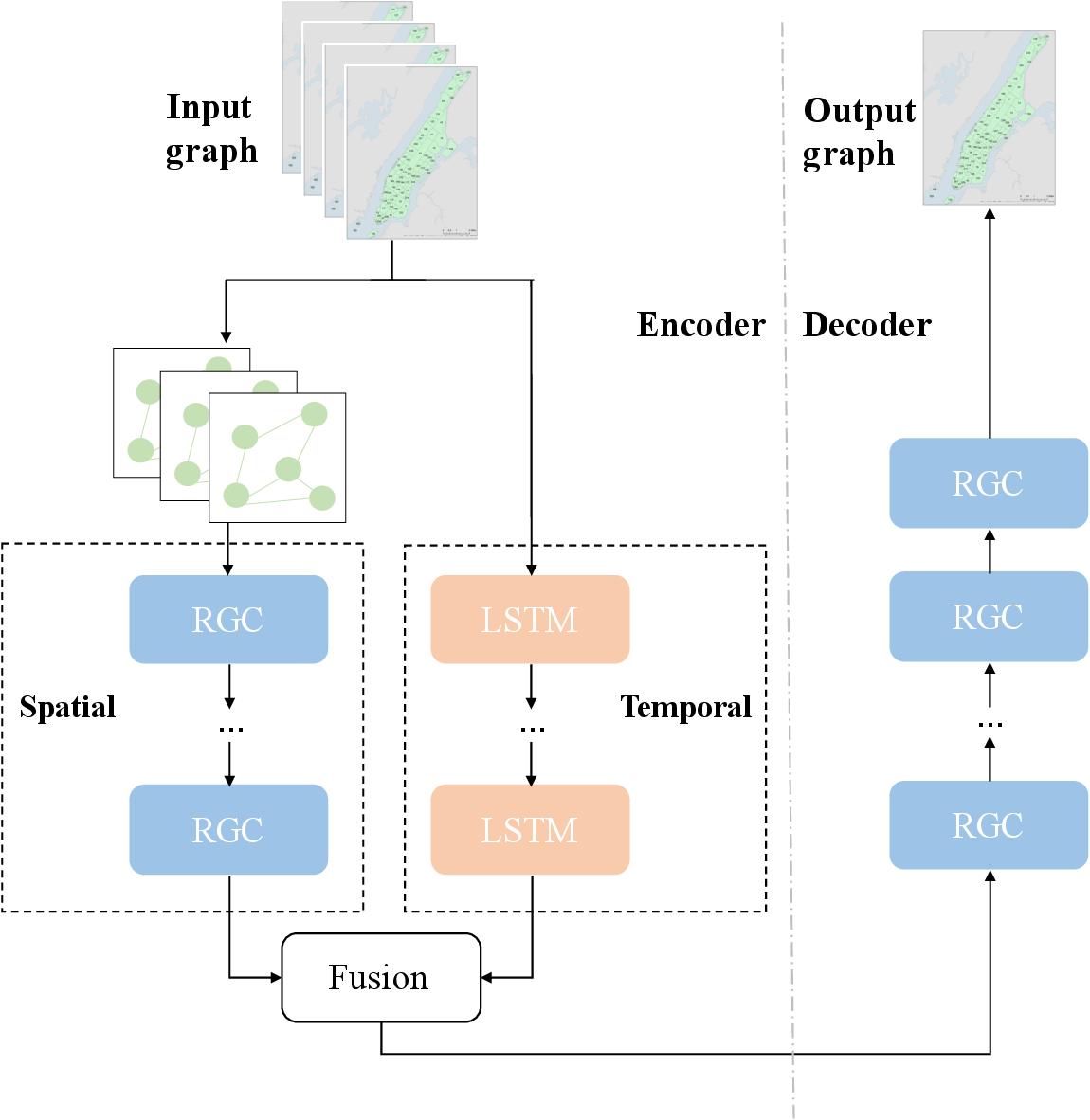 Figure 4 for Predicting origin-destination ride-sourcing demand with a spatio-temporal encoder-decoder residual multi-graph convolutional network