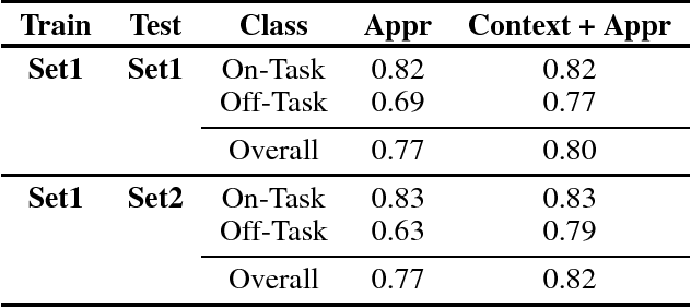 Figure 1 for Detecting Behavioral Engagement of Students in the Wild Based on Contextual and Visual Data