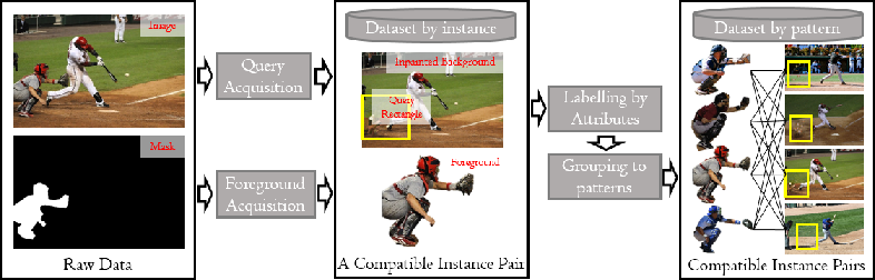 Figure 3 for Interpretable Foreground Object Search As Knowledge Distillation