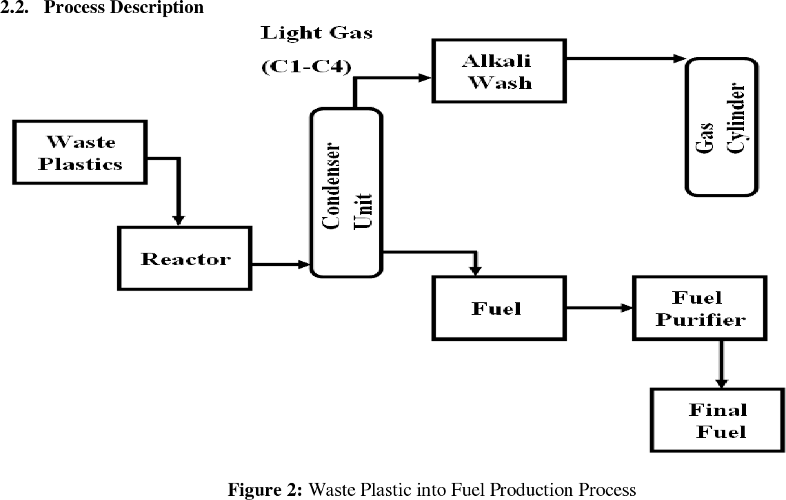Plastic To Fuel Process