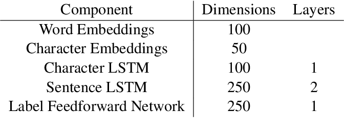 Figure 4 for What's Going On in Neural Constituency Parsers? An Analysis