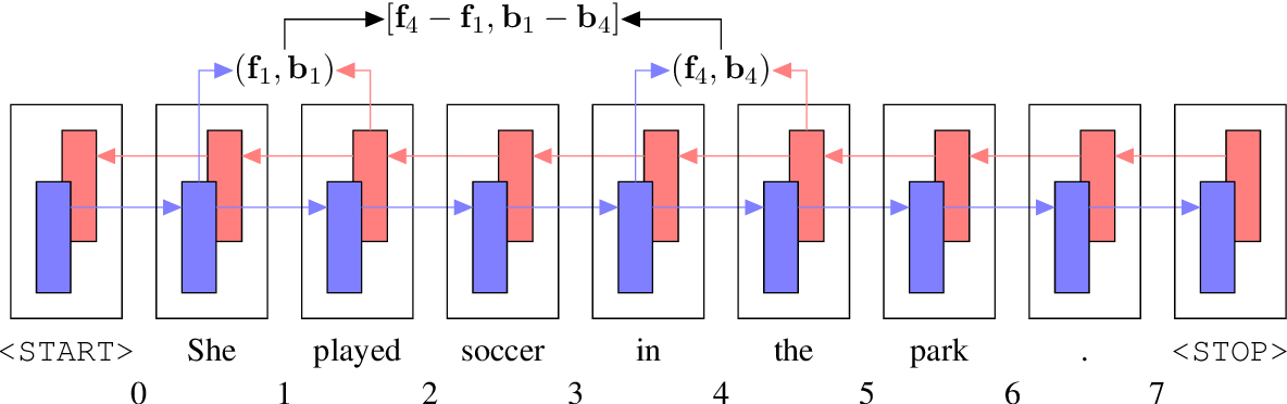 Figure 1 for What's Going On in Neural Constituency Parsers? An Analysis