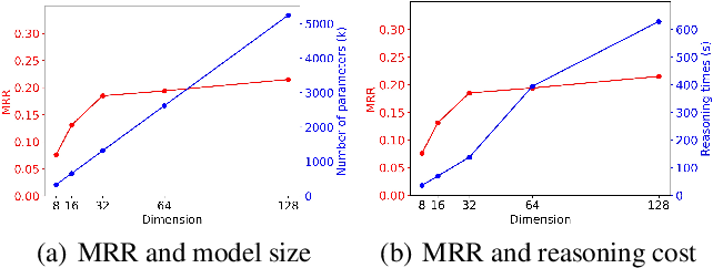 Figure 1 for DistilE: Distiling Knowledge Graph Embeddings for Faster and Cheaper Reasoning