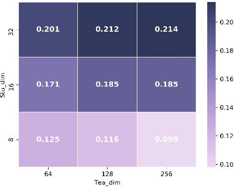 Figure 4 for DistilE: Distiling Knowledge Graph Embeddings for Faster and Cheaper Reasoning