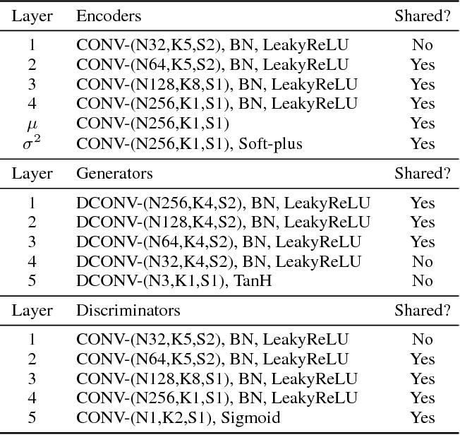 Figure 4 for Unsupervised Image-to-Image Translation Networks