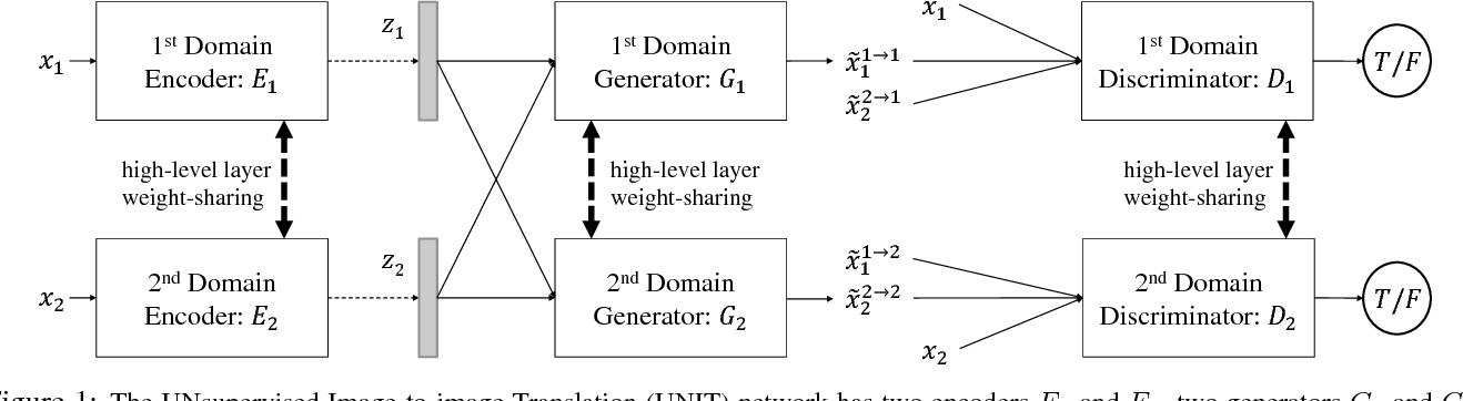 Figure 1 for Unsupervised Image-to-Image Translation Networks