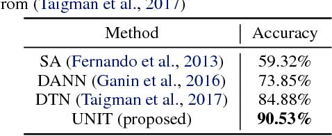 Figure 3 for Unsupervised Image-to-Image Translation Networks