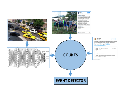 Figure 1 for Cyclostationary Statistical Models and Algorithms for Anomaly Detection Using Multi-Modal Data