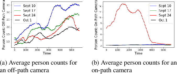Figure 2 for Cyclostationary Statistical Models and Algorithms for Anomaly Detection Using Multi-Modal Data