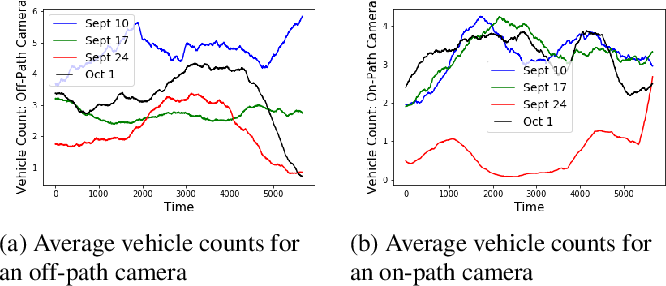 Figure 3 for Cyclostationary Statistical Models and Algorithms for Anomaly Detection Using Multi-Modal Data