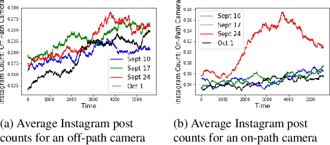 Figure 4 for Cyclostationary Statistical Models and Algorithms for Anomaly Detection Using Multi-Modal Data