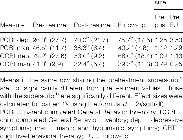 Table 3. Means, standard deviations and effect size estimates for symptom measures at pre, post and follow-up for CBT participants