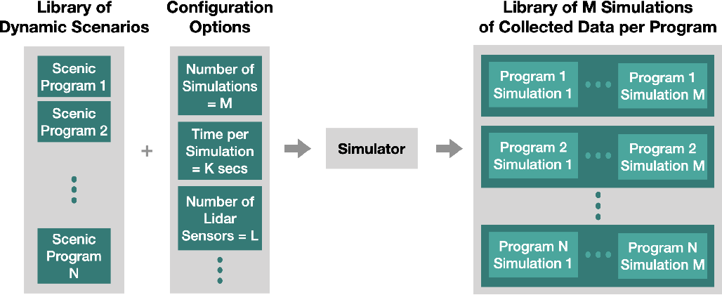 Figure 1 for A Customizable Dynamic Scenario Modeling and Data Generation Platform for Autonomous Driving