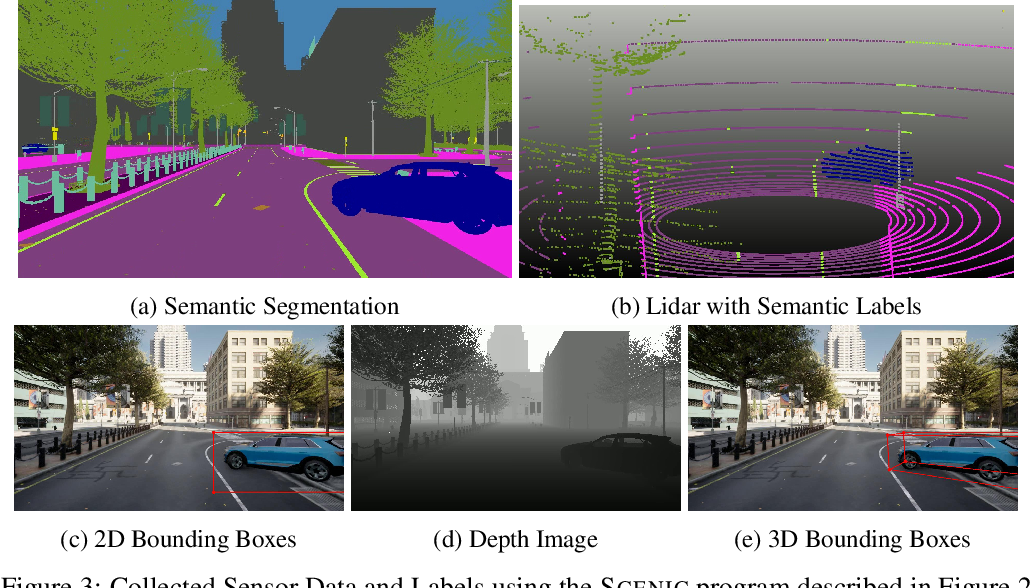 Figure 3 for A Customizable Dynamic Scenario Modeling and Data Generation Platform for Autonomous Driving