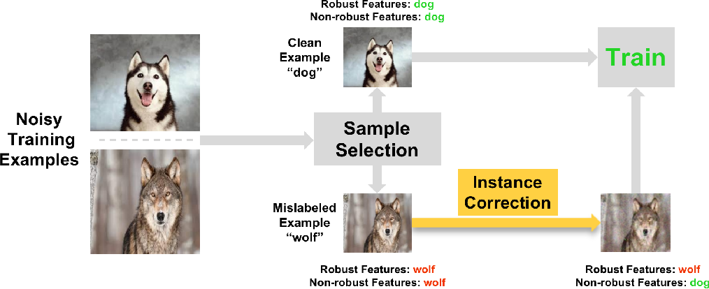 Figure 1 for Instance Correction for Learning with Open-set Noisy Labels